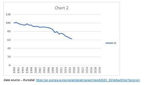 Eurostat greenhouse gas emissions for the UK, base year 1990 - 1990=100%