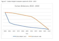Carbon footprint reduction options 2020-2030